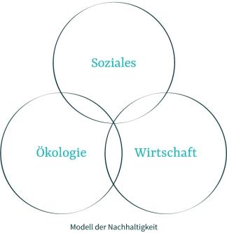 KC_Modell_der_Nachhaltigkeit_web